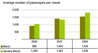 Cruise passenger traffic decreased by 60.1 per cent in March