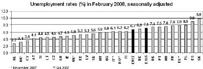 Eurostat-Graph.jpg