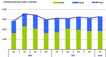 The stock of licensed motor vehicles rose by 2,330 in the first quarter of 2008