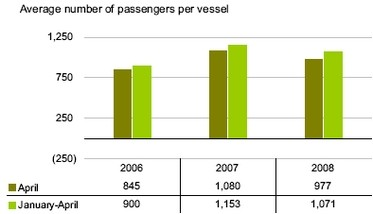Tourism cruise passengers increase by 21.5%