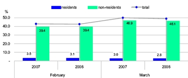 Overall occupancy rate down by 1% in March