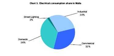 Malta's total dependence on fossil fuel imports driven by continuously increasing demand