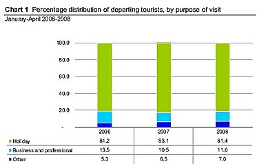Tourists increase 3.0% but length of stay down by 14.9%