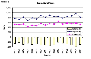 Visible Trade Gap widens by €62.3 million