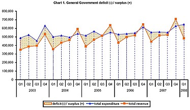 Government Deficit for first quarter up by €44.7 million to €162.5 million compared to 2007