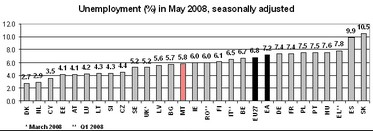 Euro area unemployment stable at 7.2% - EU27 up to 6.8%