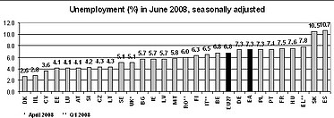 Euro area unemployment stable at 7.3% EU27 stable at 6.8%
