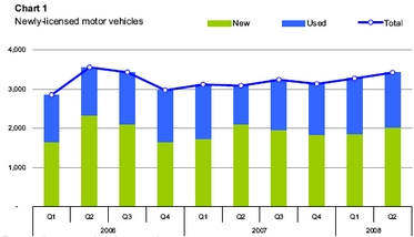 Licensed motor vehicles up by 2,470 in second quarter of 2008
