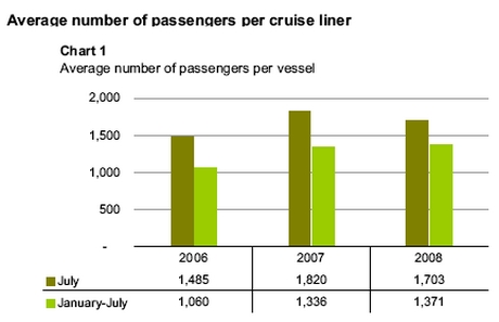 Cruise passengers increase by 22.8% in July