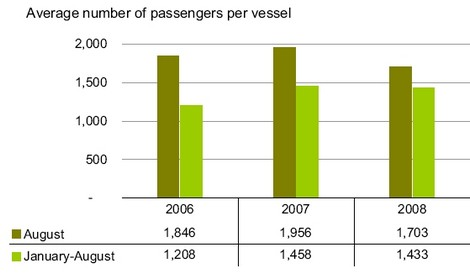 Cruise passengers decline by 4.4% in August