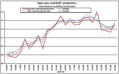Industrial production up by 1.1% in euro area and by 0.5% in EU27