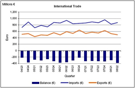 Visible Trade Gap up by €8.3 million to €102.8 million