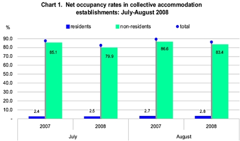 Bed-place occupancy drops by 3.1% and total nights spent drop by 7.9%