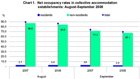 Annual occupancy rate down by 5.2% in Gozo and by 4.3% in Malta