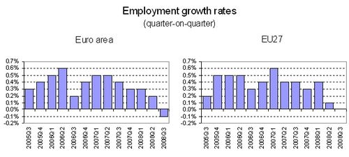 Euro area employment down 0.1%, EU27 stable