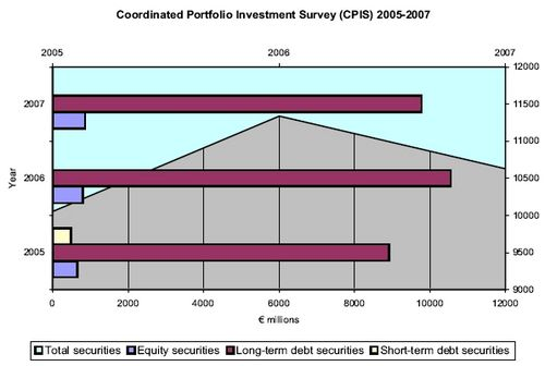 Portfolio investment assets held abroad estimated at €10.6 billion