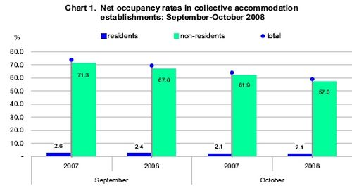 October bed-place occupancy down by 4.9%