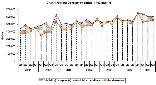 Government debt up €251.2 million in September