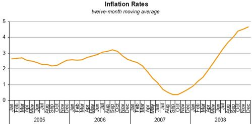 Annual rate of inflation rises to 5 per cent