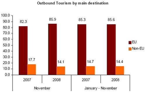 Outbound Maltese residents up by 8.5%