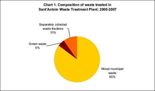 Changing trends in the composition of land-filled waste