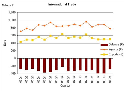 Visible trade gap widened by €35.8 million in December