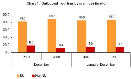 Outbound Maltese residents for 2007 - 2008