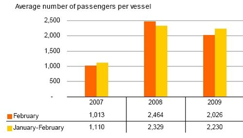 February cruise passenger traffic totalled 14,180 persons