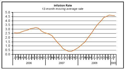 Consumer price index rises 0.8% to 107.33