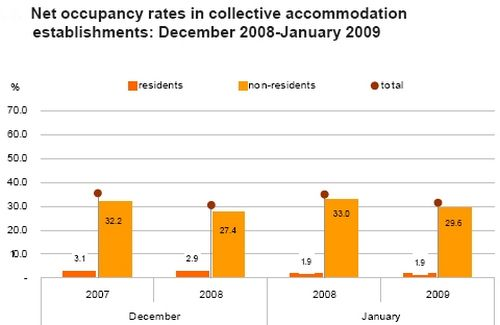 Bed-place occupancy down by 3.4% in January
