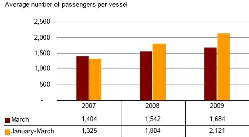Cruise passengers decreased by 1,113 in March