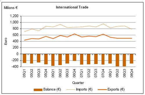 Visible Trade Gap shrank by €14.7 million in February
