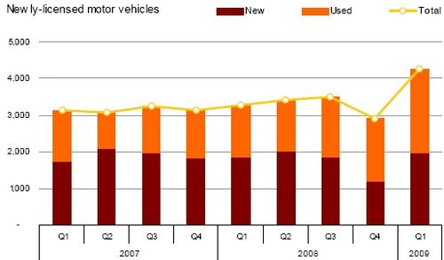Licensed motor vehicles up by 1,150 in first quarter