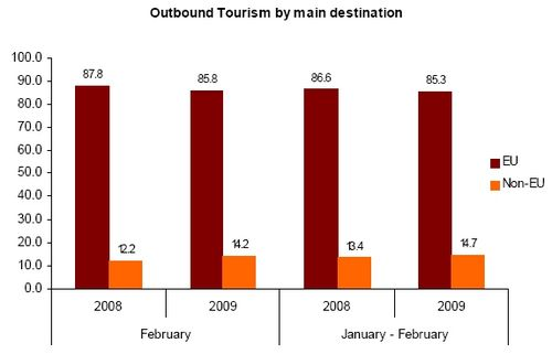 Outbound Maltese tourists estimated at 16,840 for february