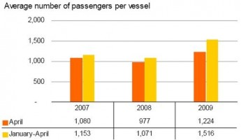 Cruise passenger traffic down by 17.4% in April