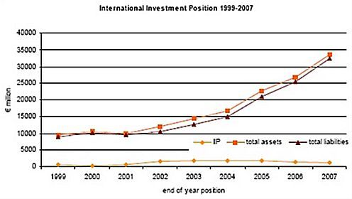 Net International Investment Posistion stood at €1,167.8 million at end of 2007