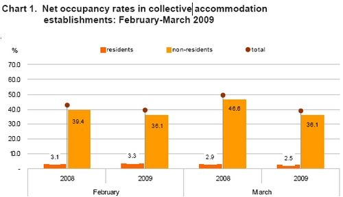 Gozo bed-place occupancy down by 18.9% in March