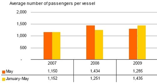 Cruise passengers plunge by 56.9% in May