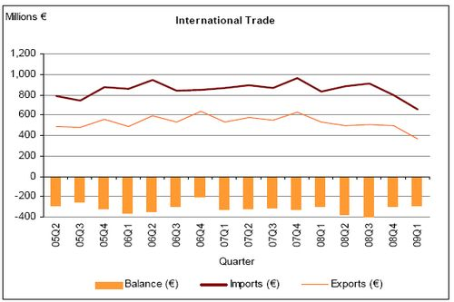 Gozo News.Com International Trade Graph