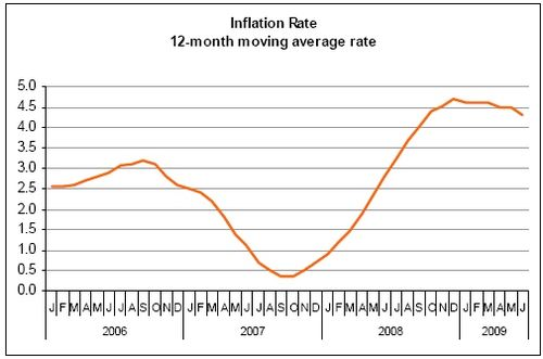 Average rate of inflation 4.3% in June
