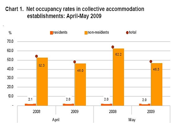 May occupancy rate in Gozo falls 18.8% to just 35.3%