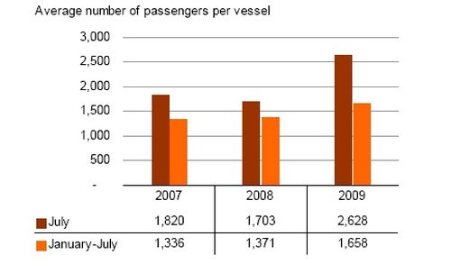 Cruise passengers down by 22.9% in July