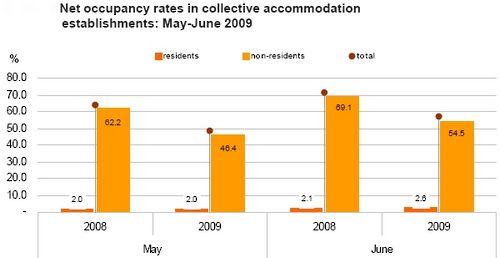June bed-place occupancy down 14.5% in Gozo