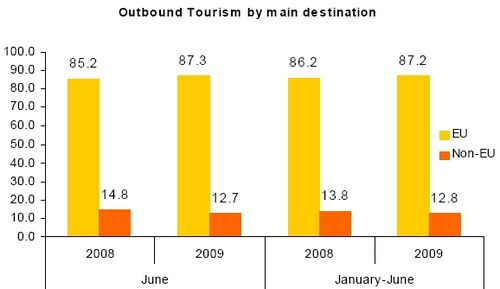 Outbound Maltese tourists down by 2.7% in June