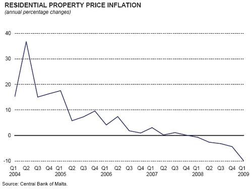Property prices fall 9.9% in second quarter - CBM