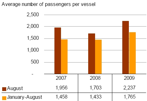 Cruise pasengers down by 24.1% in August