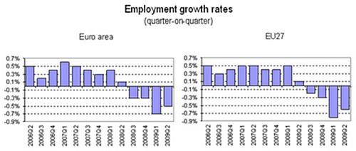 Euro area employment down by 0.5% and EU27 down by 0.6%