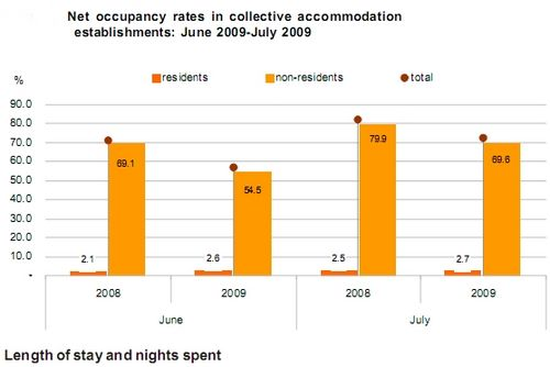 Overall Occupancy Rate down 10.1% in July