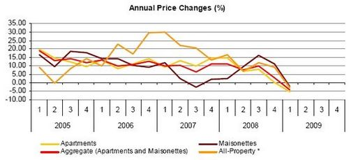 Property prices and sales down by 2.83% and 15.11% respectively