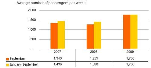 Cruise passengers down 19.4% in September